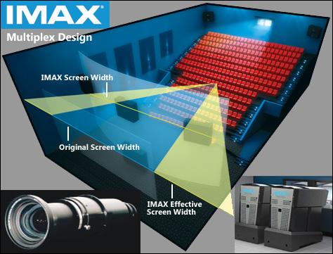 Photo Credit: IMAX Corporation — Clockwise: The IMAX logo, new auditorium configuration, dual digital projectors, IMAX lens