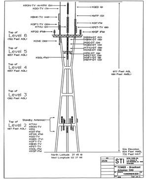 Sutro Tower Diagram 1998-02-05