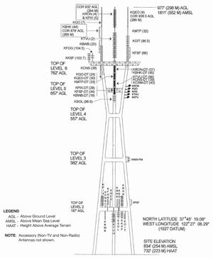 Sutro Tower Diagram 2008-05-17
